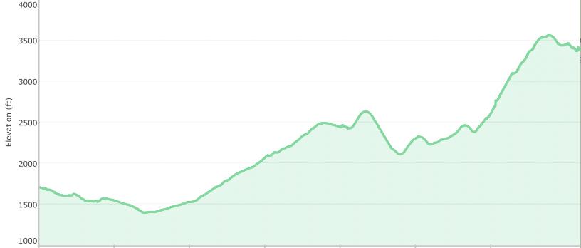 April 8, 2013.  Distance:  44 miles.  Average:  8.4 miles per hour.