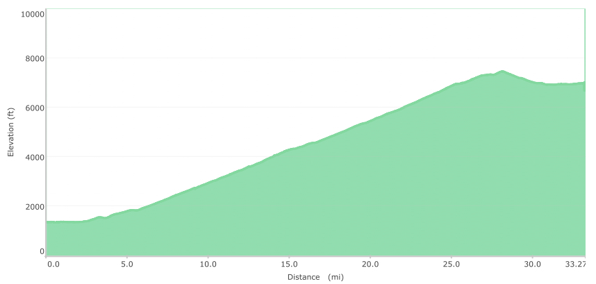 As for today, we went very slow, up a very steep hill, for a very long time.  Total climb = 6695 feet.